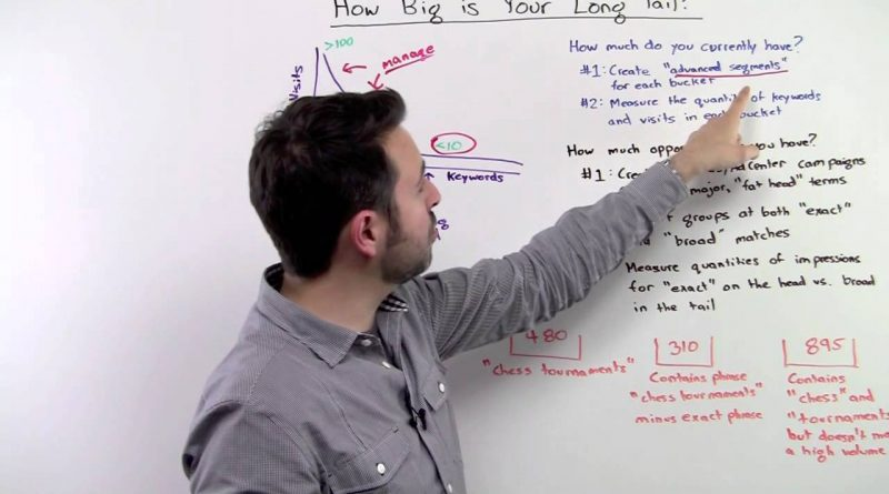 How Big is Your Long Tail? – Whiteboard Friday